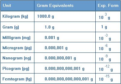 How Many Milligrams In A Gram Chart February 2019
