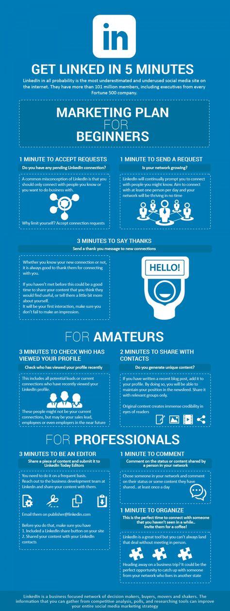 100 best LinkedIn Marketing Strategies images on Pinterest - content editor job description