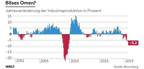 Konjunktur: Dieser Vorbote bringt uns der Rezession ganz nah - WELT