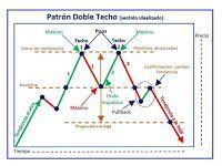 Figuras De Giro Chartismo Curso Basico 패턴