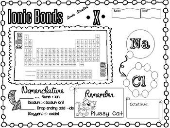 Ionic Bonds Doodle It Notes Polyatomic Ion Chart 3 Pages