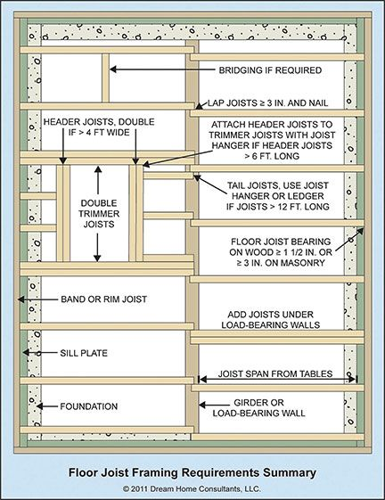 Wood Floor Framing Home Owners Networkhome Owners Network Floor Framing Wood Floors Flooring