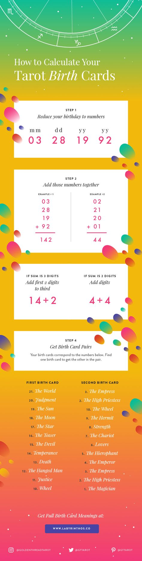 How to calculate your tarot birth card infographic. Plus tarot birth card meanings in the article! Infographics about witchcraft, wicca, mysticism, magick, rituals, paganism, zodiac, astrology, spells, and the occult.