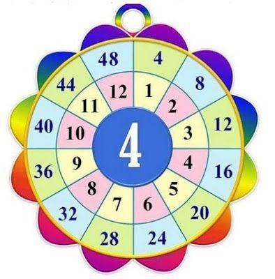 كيف اعلم ابني جدول الضرب كامل بكل سهولة بطاقات عمل لجدول الضرب تحفيظ جدول الضرب للاطفال Math Crafts Islamic Kids Activities Maths Puzzles