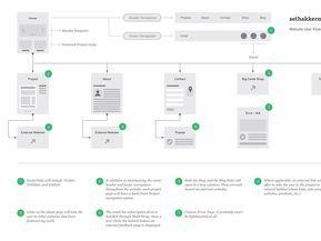 Website User Flow Diagram Sethakkerman Com User Flow User Flow Diagram Diagram Design
