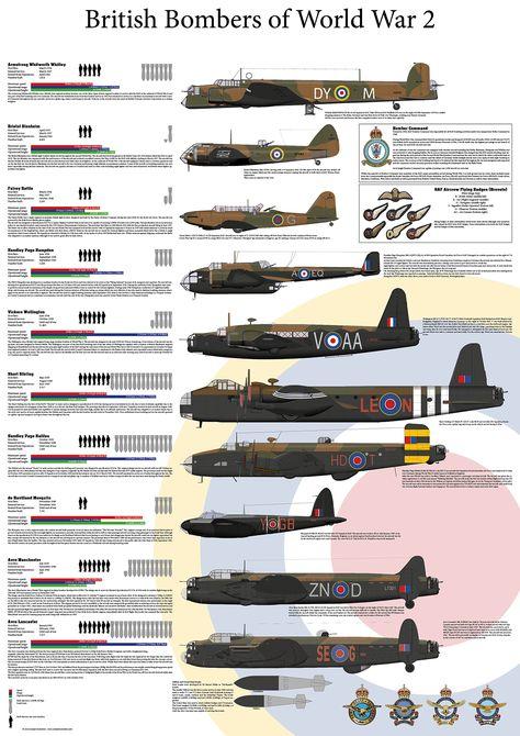 RAF Bombers of WW2