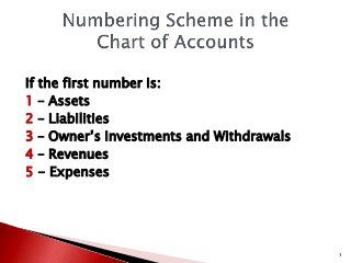 Basics Of Accounting Chart Of Accounts General Journal General