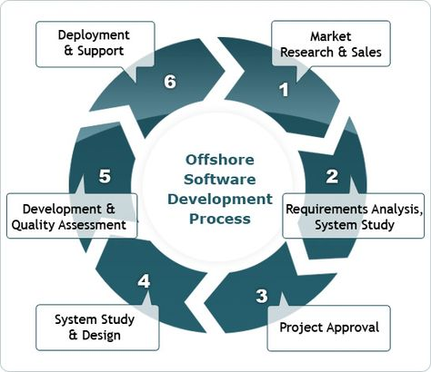 52 best Software Outsourcing (software development) images on - requirement analysis