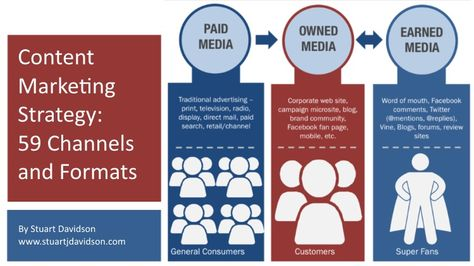 Content Marketing Strategy: 59 Different Channels & Formats