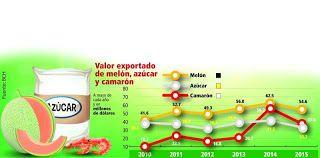 Google+ Sequía afecta varios rubros de exportación de Honduras ... f738c4e6b9d79