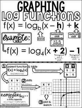 Teach Besides Me: Algebra Ii Cheat Sheet