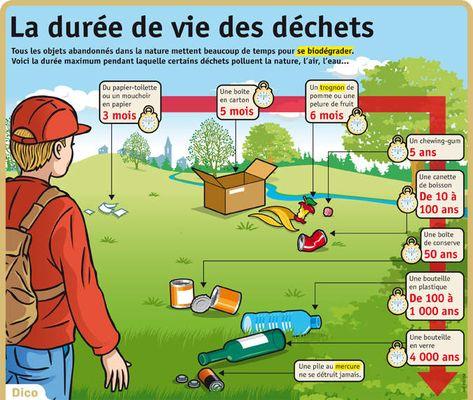 La (très longue) durée de vie des déchets dans la nature - ANAB Association Nature Alsace Bossue