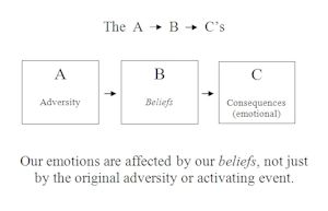 Albert Ellis REBT ABCs- shows how our beliefs lead to the way that ...