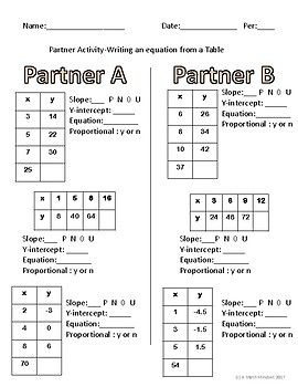 Writing equations from tables Partner activity | Algebra ...