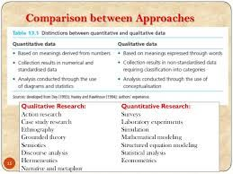 Image Result For Qualitative Research Approaches And Methods