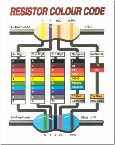 Resistor color code Tech Pinterest Color codes, Tech and Colors - resistor color code chart