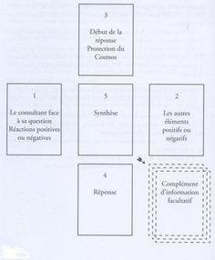 Methode De Tirages De 32 Cartes Apprendre A Tirer Les Cartes