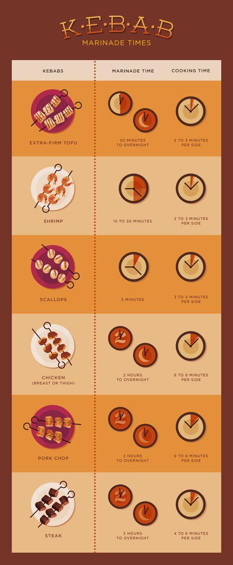 Grilling Perfect Kebabs - Marinade Times