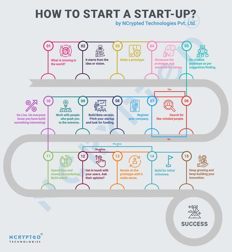 The Ten Steps Needed To Get Started With Your Online Business Ideas
