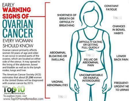 Ovarian cancer where is the pain. Ovarian cancer abdominal pain - ovixinstal.ro