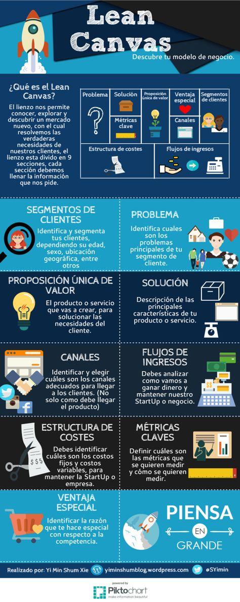 Lean Canvas: Descubre tu modelo de negocio #infografia #infographic