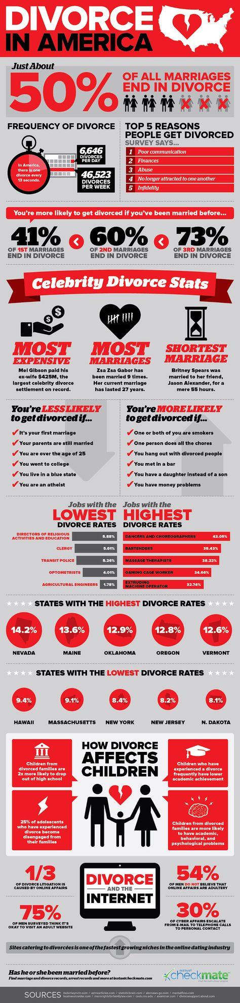Divorce In America  #Infographic #Divorce #America