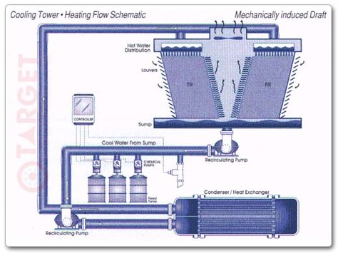 Pin By Industrial Wastewater On Cooling Tower Water Treatment In