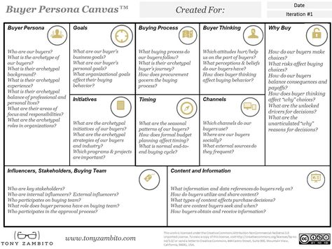 10 Ways to Know Your B2B Buyers Deeply Using the Buyer Persona Canvas - Tony Zambito