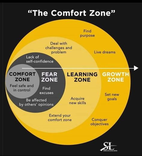 Leaving the comfort zone for the growth zone.