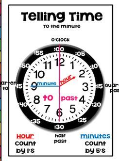 This Poster Displays Everything Your Students Need To Know About Telling Time It A Great Anchor Chart For Students To In 2020 Poster Display Telling Time Cooking Timer