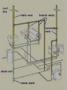 Basic plumbing in basement with septic system | Learning to