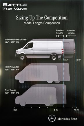 Sprinter Vs Transit Vs Promaster Length With Images Sprinter