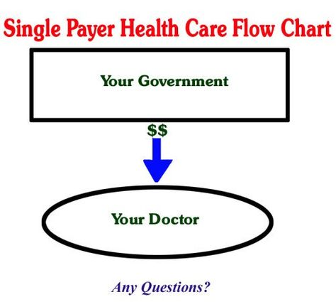 25 Healthcare Reform Ideas Politics Health Care Reform Health Care