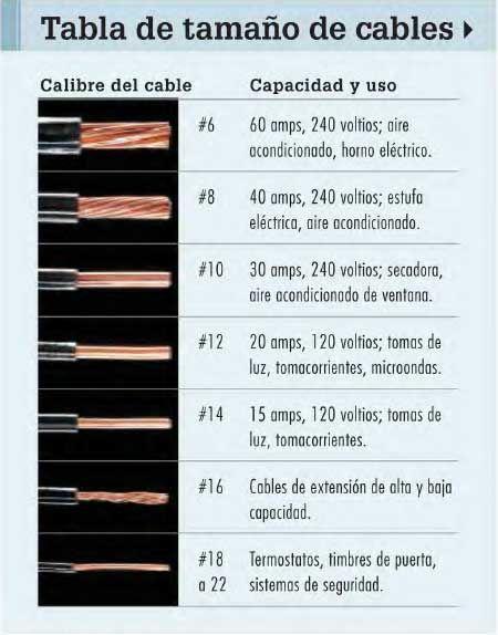 Tipos de alambres electricos