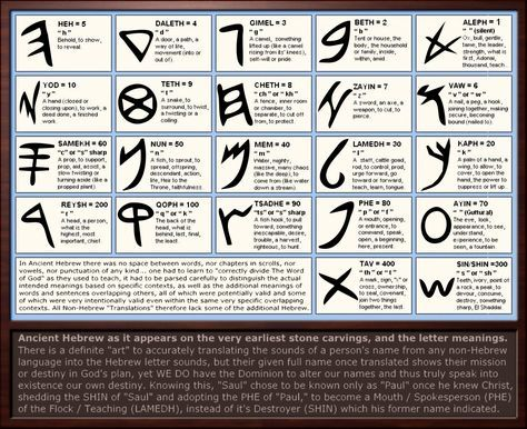 Ancient Hebrew Letter Meanings by Sum1Good.deviantart.com on @deviantART