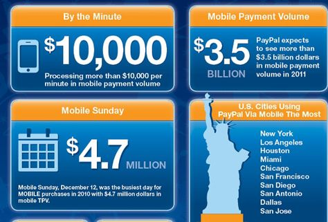 Online Marketing Trends: Mobile Apps drive Smartphone Shopping, iPad driving 90% Mobile Transactions
