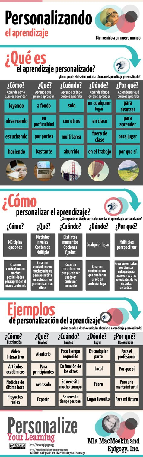 Desde Flipped Class Room http://www.theflippedclassroom.es/el-aprendizaje-personalizado-que-es/  El Aprendizaje Personalizado