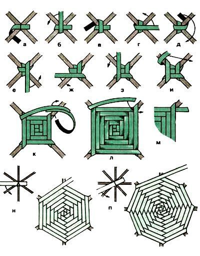 Ideas For Basket Weaving Diy Newspaper Paper Weaving, Weaving Textiles, Weaving Art, Straw Weaving, Yarn Crafts, Diy And Crafts, God's Eye Craft, Basket Weaving Patterns, Willow Weaving