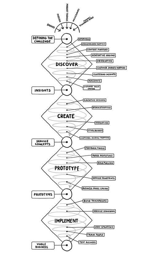 Web Design Tool Design Creative Design Service Design