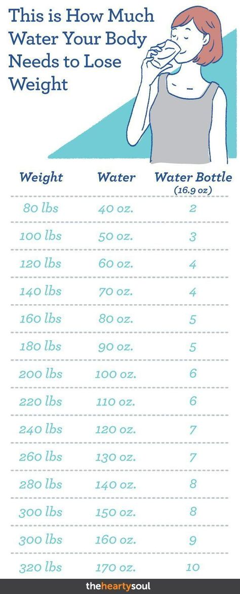 Here's How Much Water Your Body Needs to Lose Weight
