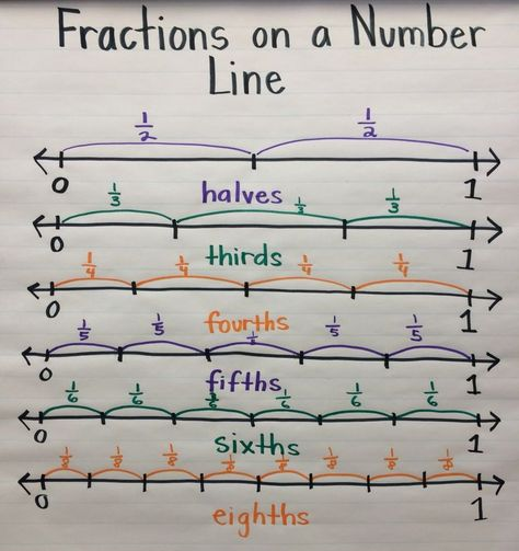 Fractions on a Number Line anchor chart. I'm really liking anchor charts as a tool! Teaching Fractions, Math Fractions, Teaching Math, Dividing Fractions, Equivalent Fractions, Multiplication, Adding Fractions, Math Math, Math Games
