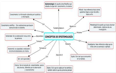 Epistemologia Mapa Conceptual Mapa Conceptual Mapa Conseptual Teorias Del Aprendizaje