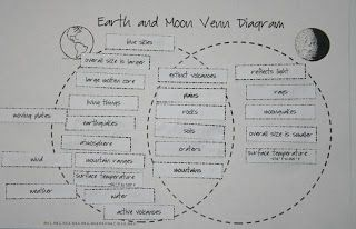 Image result for sun earth moon venn diagram science pinterest image result for sun earth moon venn diagram science pinterest venn diagrams earth science and social studies ccuart Choice Image