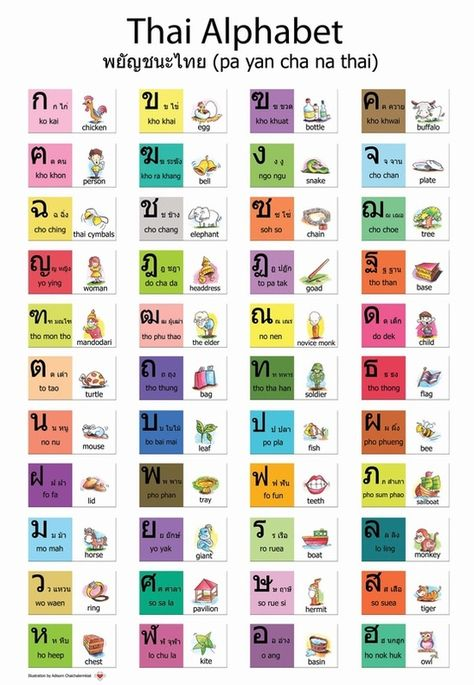 Memorise Thai Letters and Learn Thai Numbers in less than 60 - thai alphabet chart