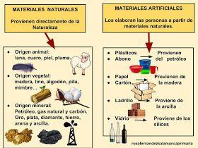 Maestra De Primaria Materiales Naturales Y Materiales Artificiales Ciencia De Los Materiales Clases De Tecnologia Materiales Naturales Y Artificiales