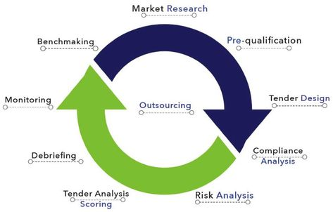 Procurement Outsourcing Life Cycle Procurement Outsourcing Risk Analysis