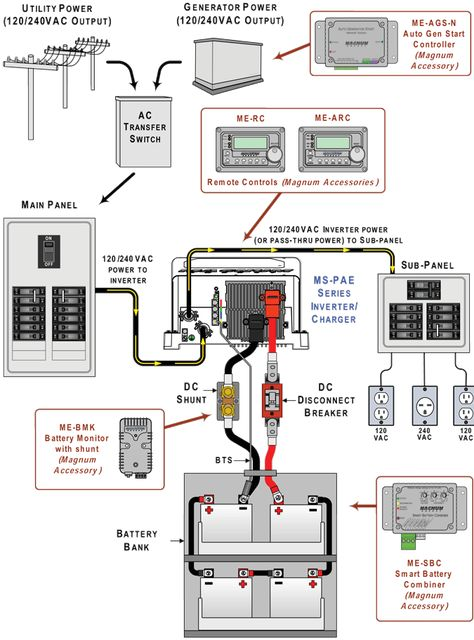 Image Result For Rv Converter Charger Wiring Diagram Buy Solar Panels Solar Power Inverter Solar
