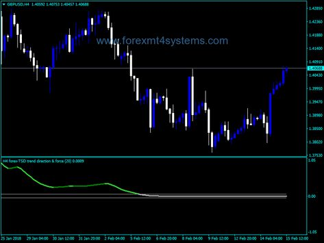 Forex Trend Direction Force Line Indicator Line Line Chart