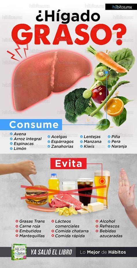 Higado graso y dieta keto