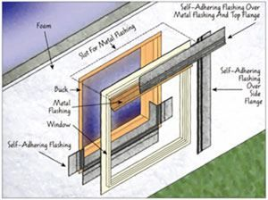 The Most Common Window Installation Combines A Window Buck For The Rough Opening And A Face Mounted Flan In 2020 Concrete Basement Walls Concrete Wall Basement Windows
